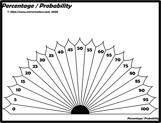 photo about Free Printable Pendulum Charts named Dowsing Share / Chance Mirrorwaters